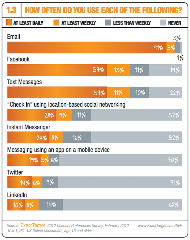 how often you use social media vs. email