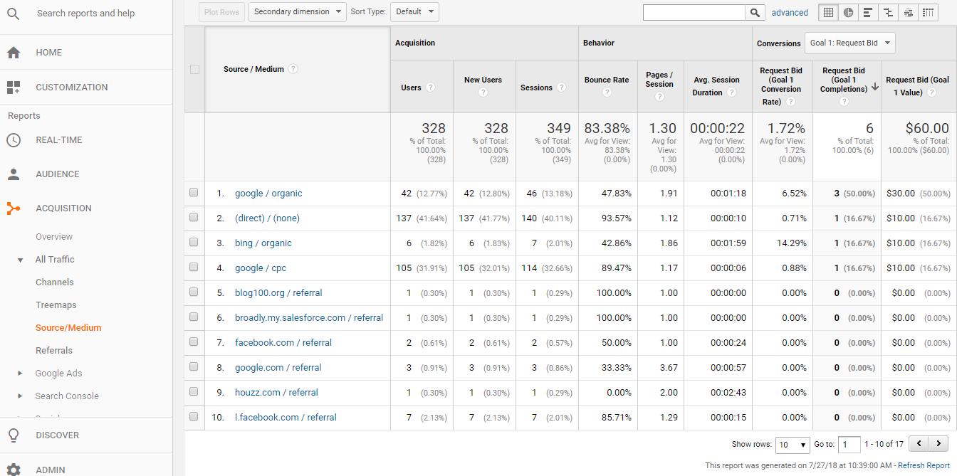 google analytics source medium goal