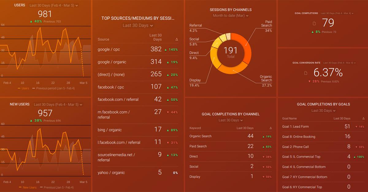 local business analytics KPI's leads databox